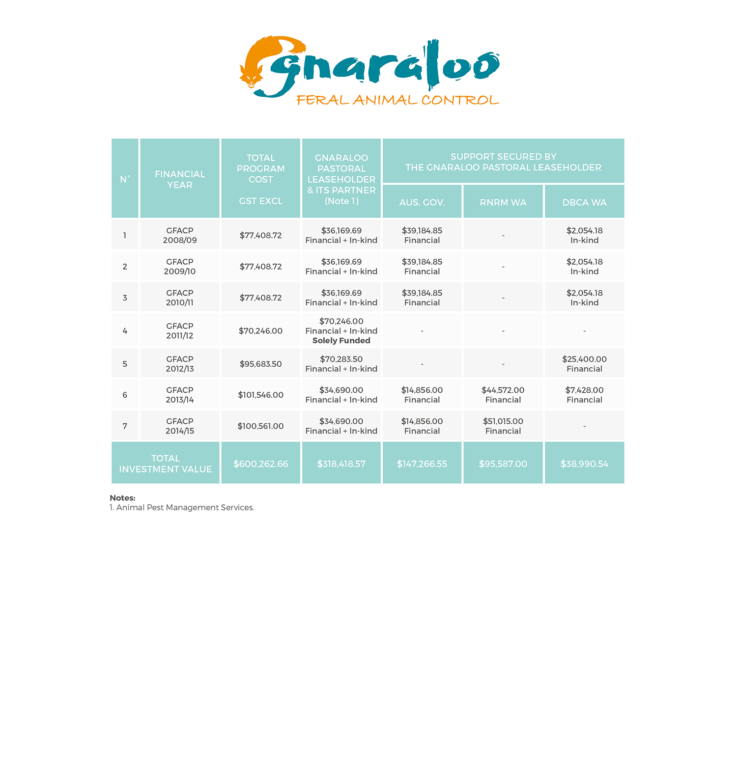 Funding and resourcing of the Gnaraloo Feral Animal Control Program 2008/09 – 2014/15